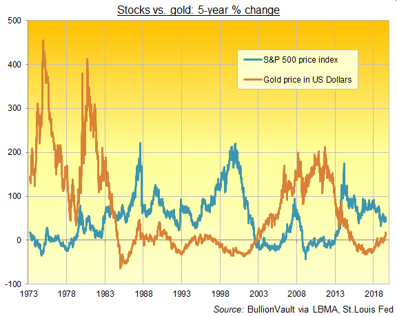 Chart of 5-year percentage changes in gold price vs. US stock market. Source: St.Louis Fed