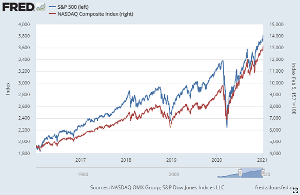 US stock market indices the S&P500 and Nasdaq Composite. Source: St.Louis Fed