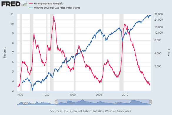 Chart of US jobless rate (red, left) vs. Wilshire stock-market index (log scale, right). Source: St.Louis Fed