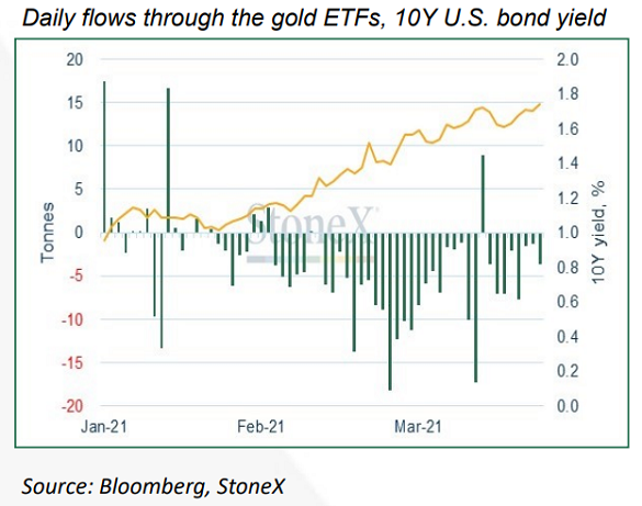 Chart of 10-yr US Treasury yield vs. daily change in gold ETF holdings. Source: StoneX