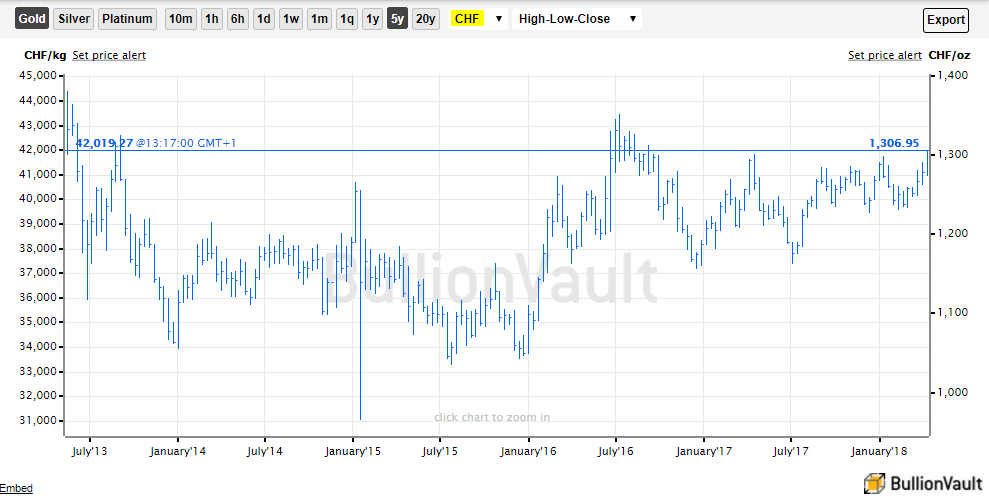 Chart of gold priced in Swiss Francs. Source: BullionVault