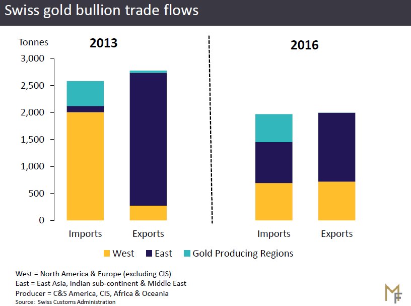 Chart of Swiss gold bullion flows from Metals Focus comparing 2013 and 2016