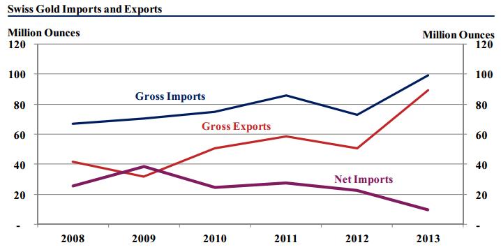 Or suisse : Importations et exportations