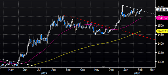 Chart of US Dollar gold price, marking $1585 as technical resistance
