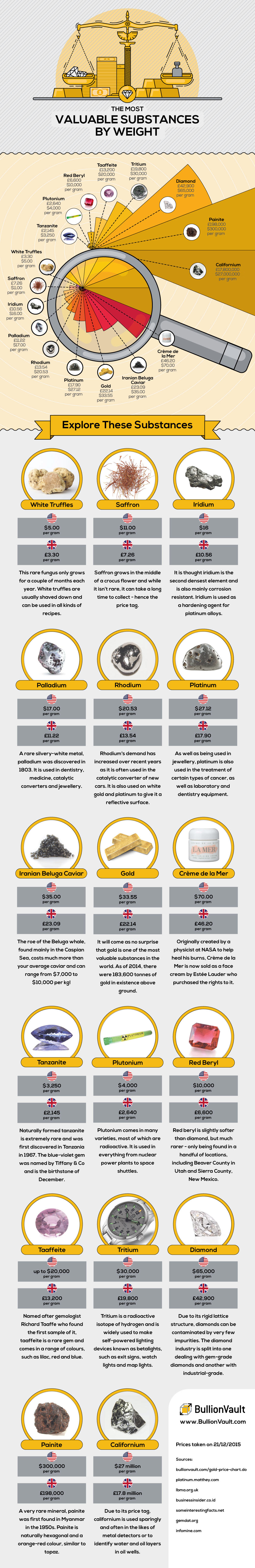 Most Valuable Substances Infographic