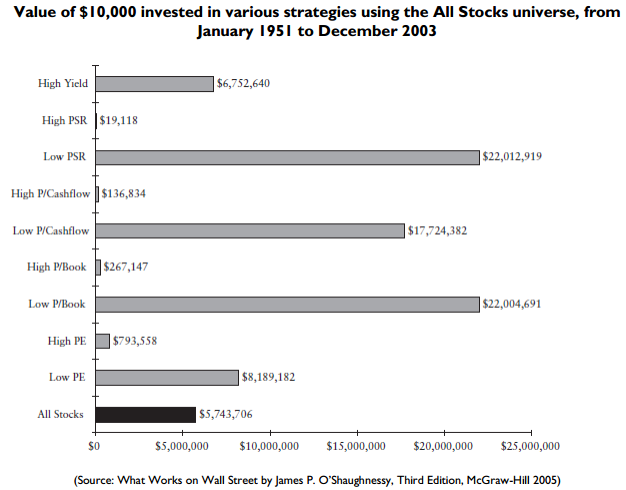 Value of $10,000 invested in various strategies using the All Stocks universe, from January 1951 to December 2003 (Source: What Works on Wall Street by James P. O'Shaughnessy, Third Edition, McGraw-Hill 2005)