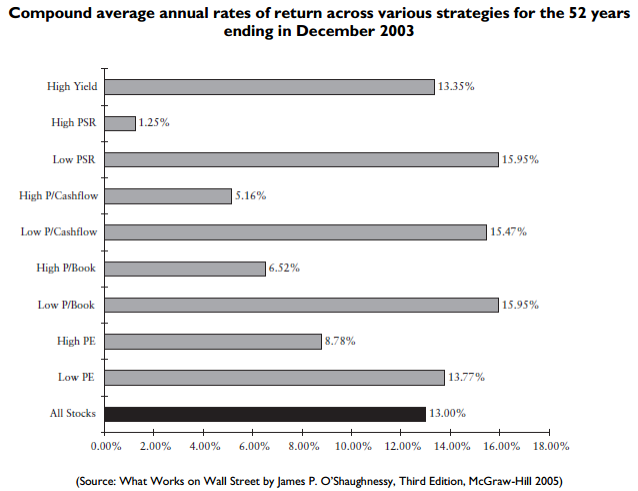 Compound average annual rates of return across various strategies for the 52 years ending in December 2003. (Source: What Works on Wall Street by James P. O'Shaughnessy, Third Edition, McGraw-Hill 2005)