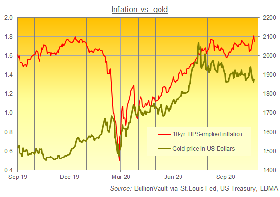 Chart of US TIPS-implied inflation forecasts vs. the US Dollar gold price. Source: BullionVault