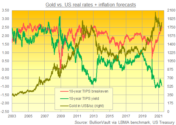 Chart of gold priced in Dollars vs. 10-year breakeven inflation rate and 10-year TIPS yield. Source: BullionVault via Treasury, LBMA