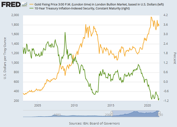 Chart of 10-year TIPS yields vs. gold priced in Dollars. Source: St.Louis Fed