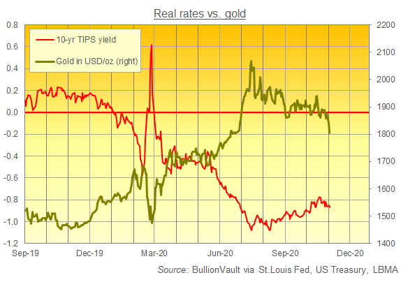 Chart of 10-year US TIPS yield vs. Dollar gold price. Source: BullionVault