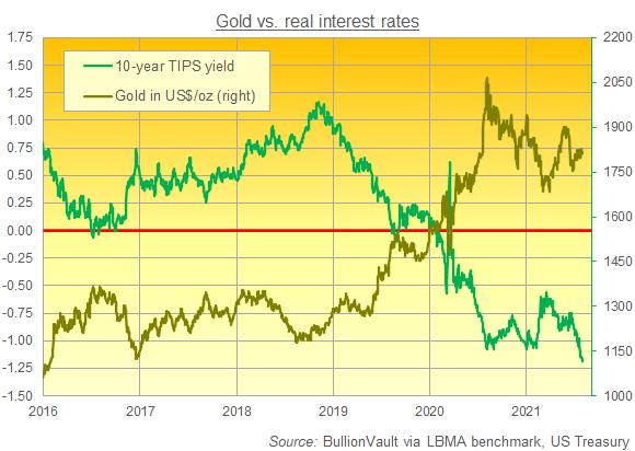 Chart of gold in Dollars vs. 10-year TIPS yields. Source: BullionVault