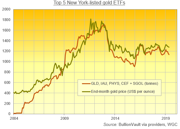 GLD, IAU, PHYS, CEF + SGOL holdings vs. gold price. Source: BullionVault