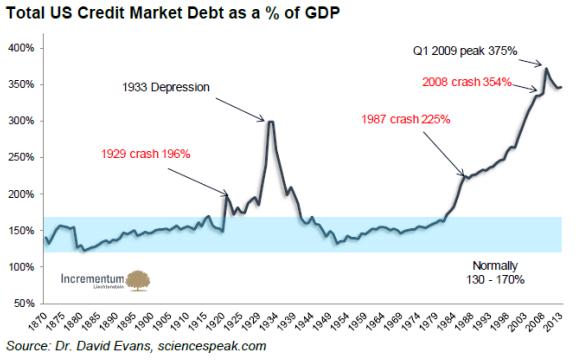 total-us-credit-market-debt-gdp-2014.png