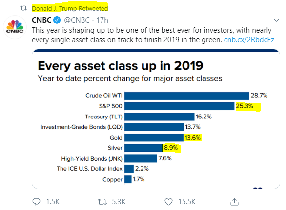 Trump's re-tweet of CNBC's year-to-date asset performance table