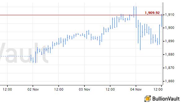 US Dollar gold price, week to Wednesday of 2020 US election. Source: BullionVault