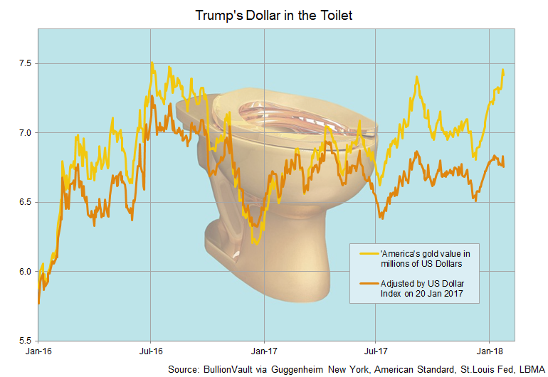Chart of US Dollar value of Maurizio Cattelan's 'America'. Source: BullionVault