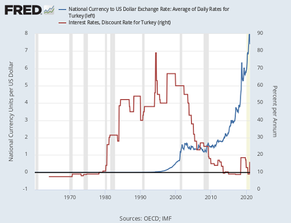 Chart of Turkey's Lira vs. the US Dollar and Turkey's benchmark interest rate. Source: St.Louis Fed