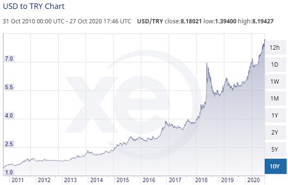 Turkish Liras per US Dollar, last 10 years. Source: XE.com
