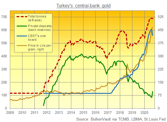 Chart of Turkey's official gold reserves by holder, not location. Source: BullionVault via TCMB