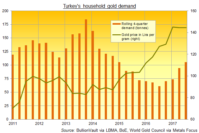 Chart of Turkey's household gold demand, 2011-2017. Source: BullionVault via World Gold Council