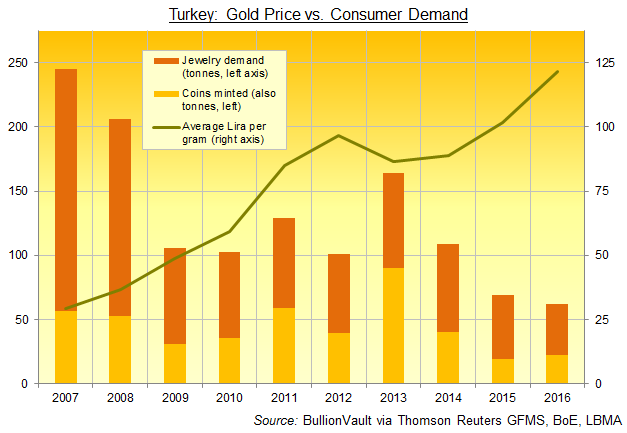 Chart of Turkey's annual household gold demand vs. price per gram in Lira. Source: GFMS