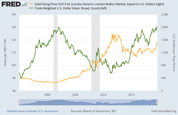 Chart of USD's trade-weighted index against major trading-partner currencies (goods) vs. gold price. Source: St.Louis Fed