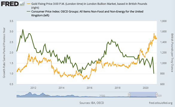 Chart of UK gold prices vs. 10-year Gilt yields. Source: St.Louis Fed
