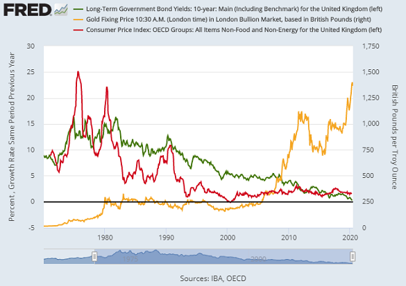 Chart of UK core inflation (red), 10-year bond yields (green, also left) and gold priced in British Pounds. Source: St.Louis Fed