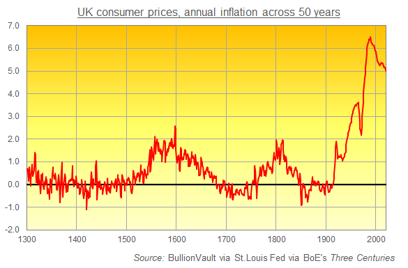 Annual cost of living inflation (from 50 years before) in what's now the United Kingdom. Source: BullionVault via Bank of England