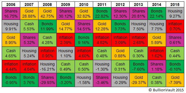 Annual performance of major UK investment assets, 2006-2015