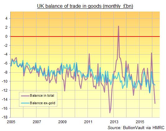 Balance commerciale britannique des marchandises (mensuelle en milliard £)