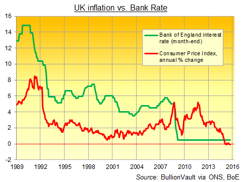 UK Consumer Price Index inflation vs. Bank of England interest rate, 1989-2015