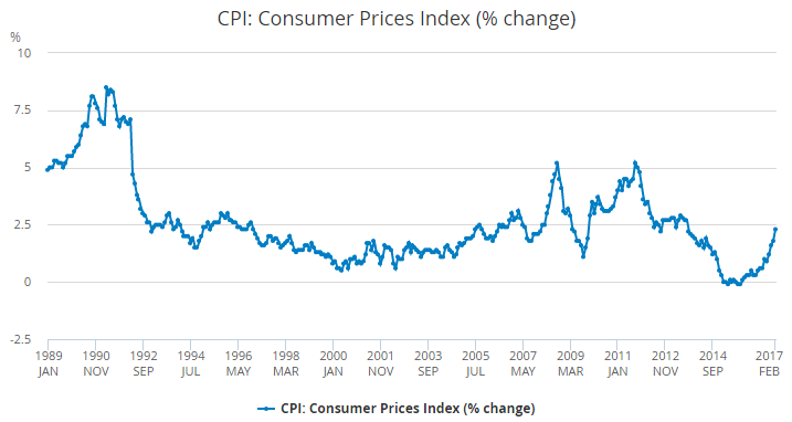 Chart of UK CPI inflation