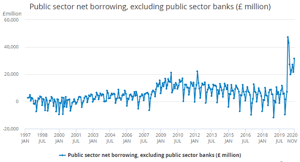 Chart of UK government's monthly borrowing. Source: ONS
