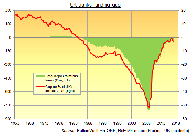 Chart of UK banks' funding gap (M4 minus M4 lending), 1963 to Q2 2017. Source: BullionVault via ONS, BoE