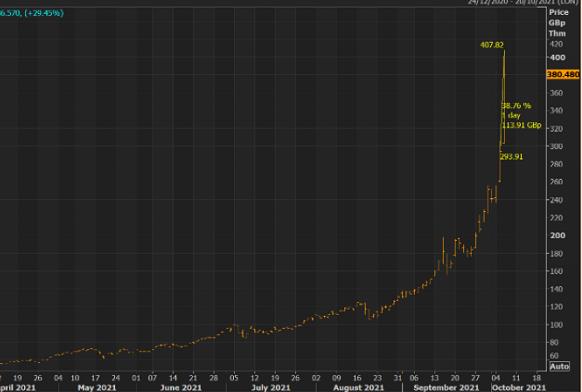 UK gas price. Source: David Sheppard at FT, via Bloomberg