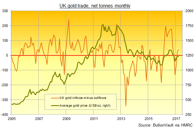 Chart of UK net gold imports, monthly tonnes. Source: BullionVault via HMRC