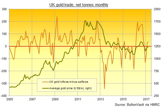 Chart of UK net gold imports, monthly tonnes. Source: BullionVault via HMRC