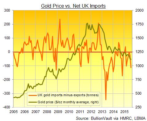 UK net gold imports
