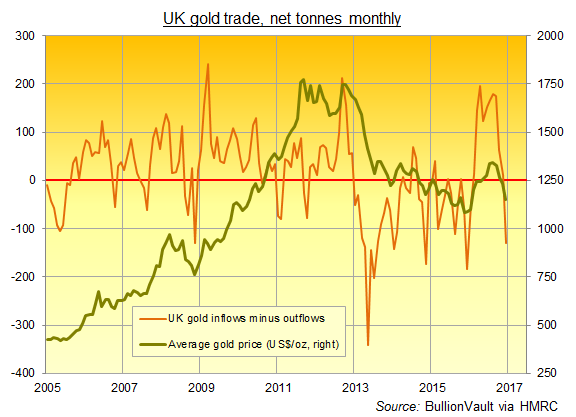 Chart of UK (ie, London vaults') net monthly gold imports in tonnes. Source: BullionVault via HMRC
