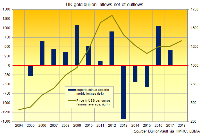 Chart of UK net gold imports, 2005-2017. Source: BullionVault via HMRC