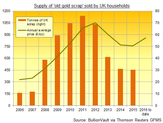 Chart of UK old gold scrap supply, from Thomson Reuters GFMS