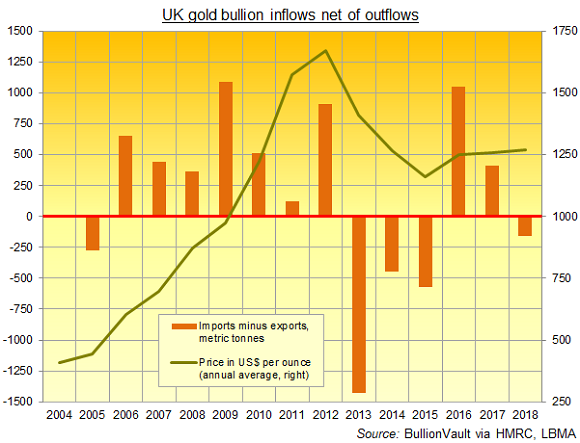 Chart of UK net gold bullion imports, 2005-2018. Source: BullionVault