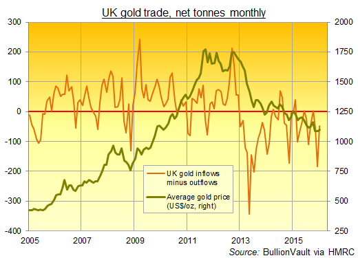 Chart of UK net gold imports since 2005