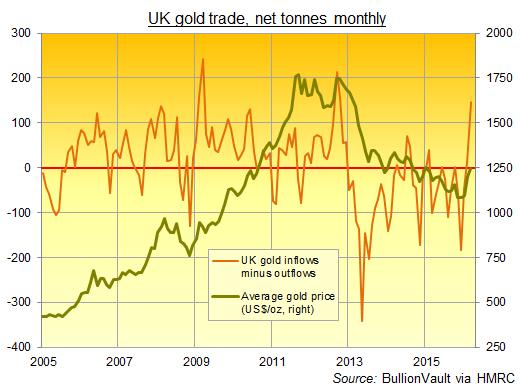 Commerce britannique de l'or net, mensuel et en tonnes.