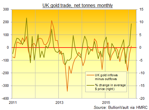 Chart of UK gold imports minus exports, by month since 2011