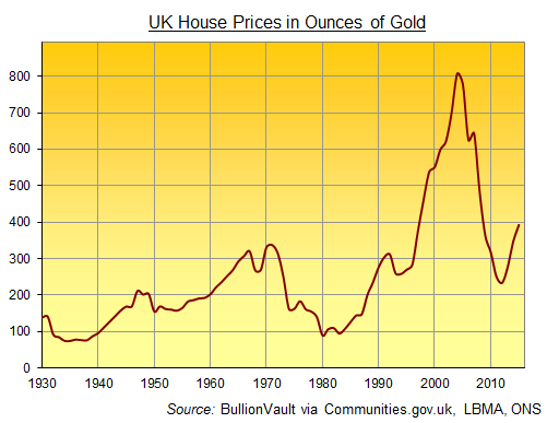 UK average house price divided by gold price in Sterling