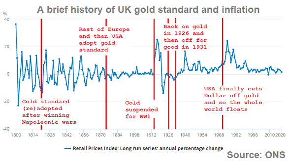 Chart of long-run UK retail price inflation, plus key dates in Britain's gold standard. Source: BullionVault via ONS