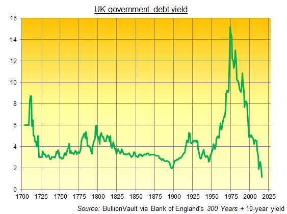 Chart of long-term UK government bond yields from Bank of England data